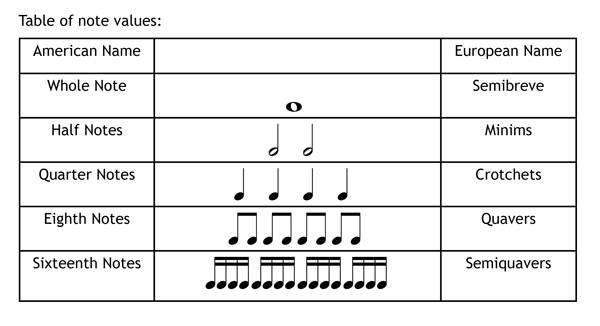 Understanding Music Notation Rhythm | Resources for Music Education